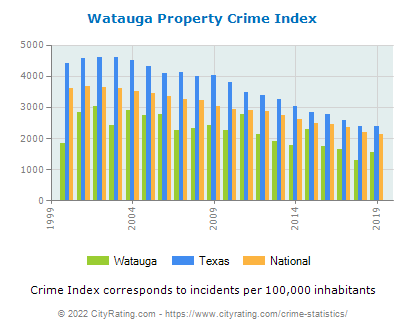 Watauga Property Crime vs. State and National Per Capita