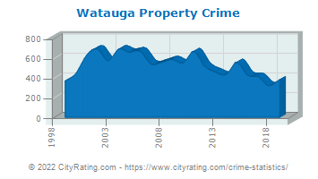 Watauga Property Crime
