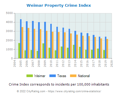 Weimar Property Crime vs. State and National Per Capita