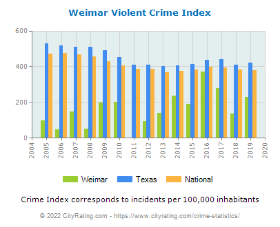Weimar Violent Crime vs. State and National Per Capita