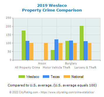 Weslaco Property Crime vs. State and National Comparison