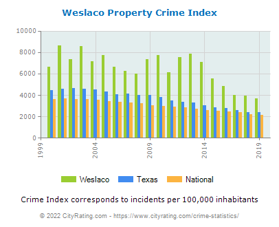 Weslaco Property Crime vs. State and National Per Capita