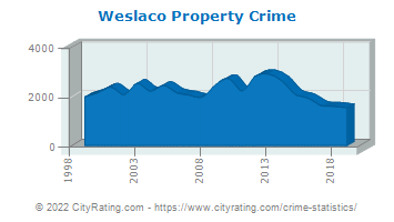 Weslaco Property Crime