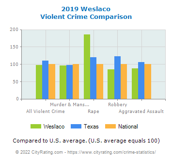 Weslaco Violent Crime vs. State and National Comparison