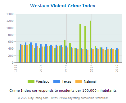 Weslaco Violent Crime vs. State and National Per Capita