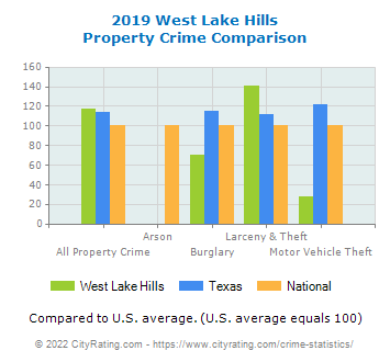 West Lake Hills Property Crime vs. State and National Comparison