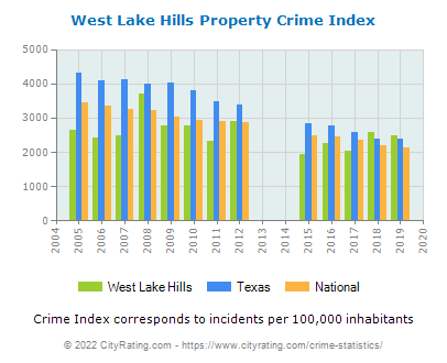 West Lake Hills Property Crime vs. State and National Per Capita
