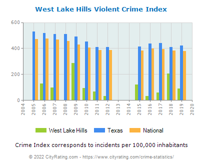 West Lake Hills Violent Crime vs. State and National Per Capita