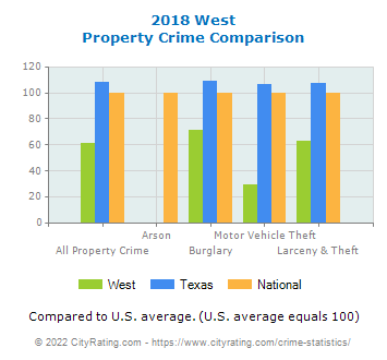 West Property Crime vs. State and National Comparison