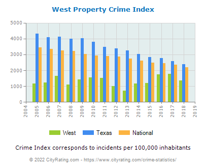West Property Crime vs. State and National Per Capita
