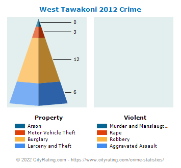 West Tawakoni Crime 2012