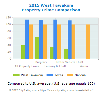 West Tawakoni Property Crime vs. State and National Comparison
