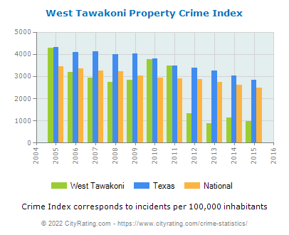 West Tawakoni Property Crime vs. State and National Per Capita