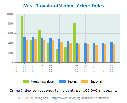 West Tawakoni Violent Crime vs. State and National Per Capita