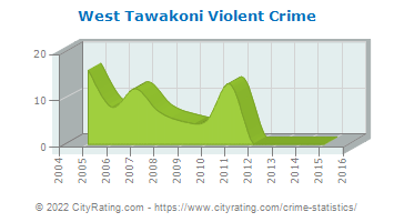 West Tawakoni Violent Crime
