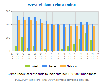 West Violent Crime vs. State and National Per Capita