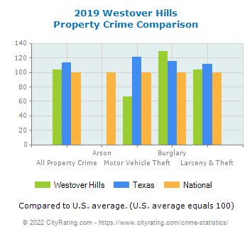 Westover Hills Property Crime vs. State and National Comparison