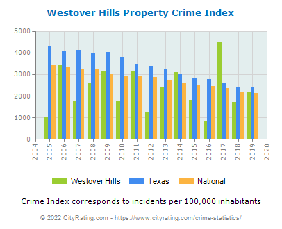 Westover Hills Property Crime vs. State and National Per Capita