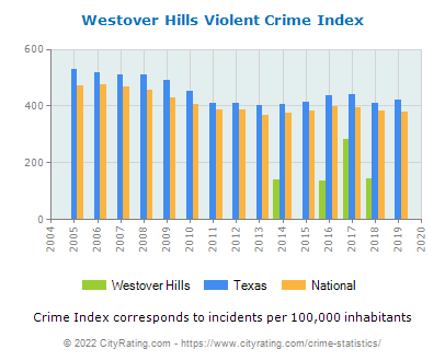 Westover Hills Violent Crime vs. State and National Per Capita