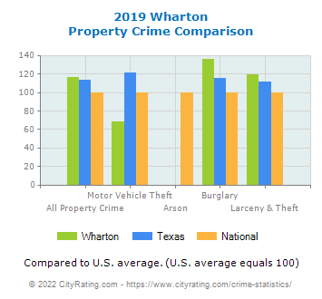Wharton Property Crime vs. State and National Comparison