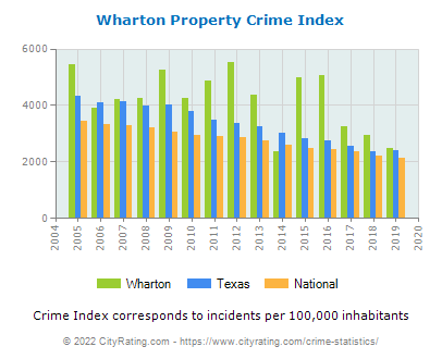 Wharton Property Crime vs. State and National Per Capita