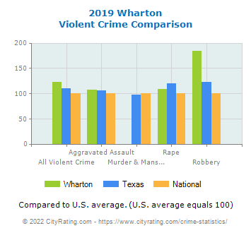Wharton Violent Crime vs. State and National Comparison