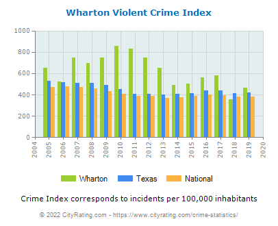 Wharton Violent Crime vs. State and National Per Capita