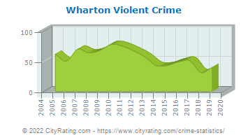 Wharton Violent Crime