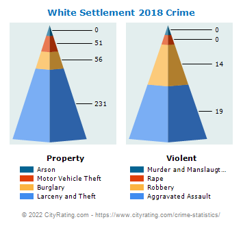 White Settlement Crime 2018