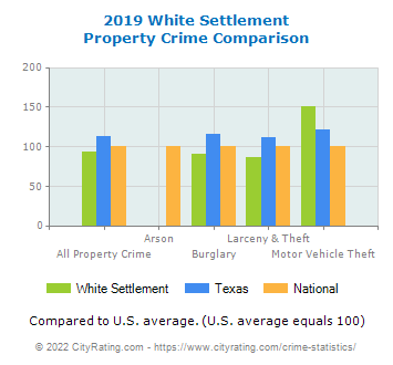 White Settlement Property Crime vs. State and National Comparison