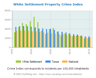 White Settlement Property Crime vs. State and National Per Capita