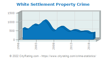 White Settlement Property Crime