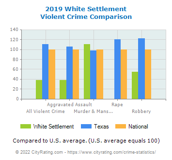 White Settlement Violent Crime vs. State and National Comparison