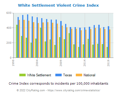 White Settlement Violent Crime vs. State and National Per Capita