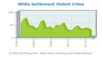 White Settlement Violent Crime