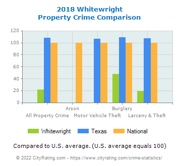 Whitewright Property Crime vs. State and National Comparison