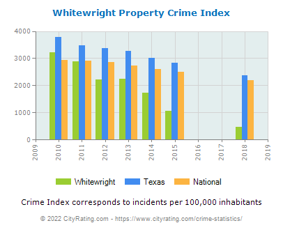 Whitewright Property Crime vs. State and National Per Capita