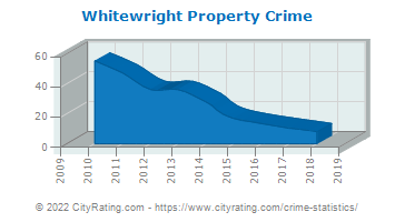 Whitewright Property Crime