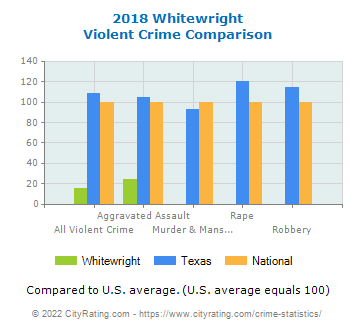 Whitewright Violent Crime vs. State and National Comparison