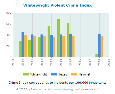 Whitewright Violent Crime vs. State and National Per Capita