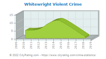 Whitewright Violent Crime