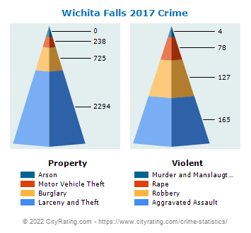 Wichita Falls Crime 2017