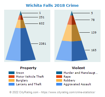 Wichita Falls Crime 2018