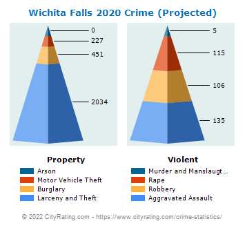 Wichita Falls Crime 2020