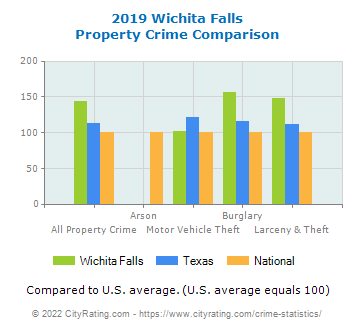 Wichita Falls Property Crime vs. State and National Comparison
