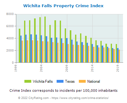 Wichita Falls Property Crime vs. State and National Per Capita