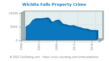Wichita Falls Property Crime