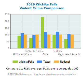 Wichita Falls Violent Crime vs. State and National Comparison