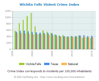 Wichita Falls Violent Crime vs. State and National Per Capita