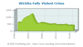 Wichita Falls Violent Crime
